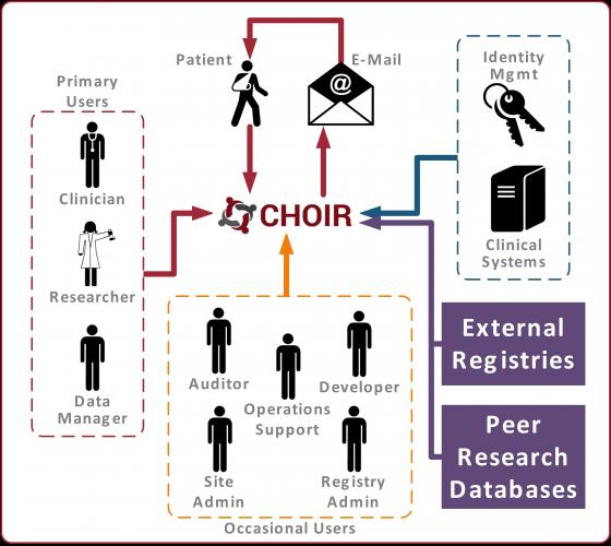 choirDesignGraphic